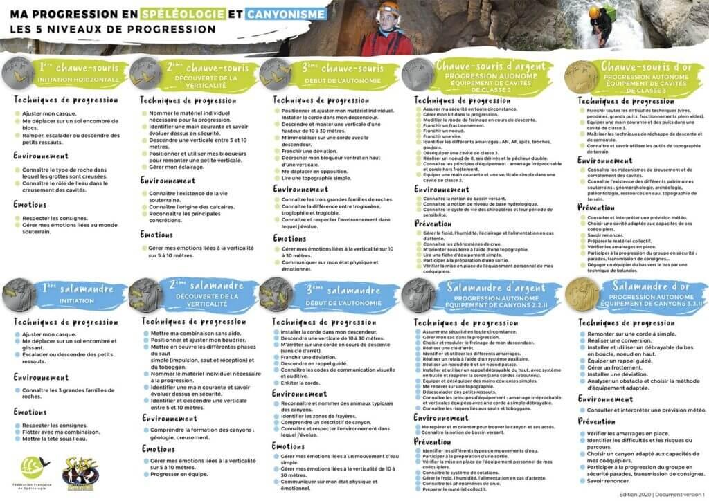Tableau des progressions avec les médailles spéléologie et canyoning du snpsc